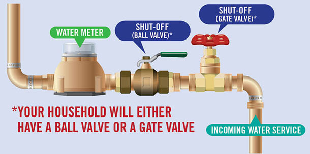 Water Valve shutoff diagram